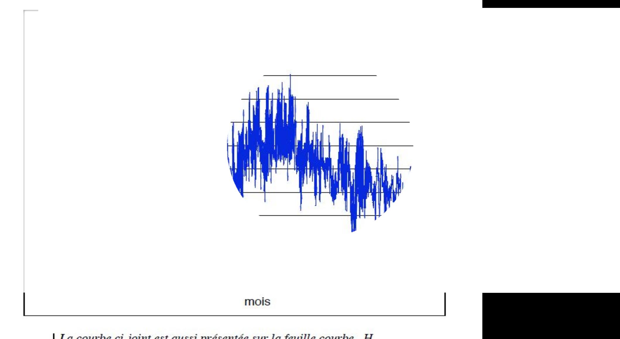 Utilisation de la régression linéaire et de l'étude des séries chronologiques appliquées aux données météorologiques