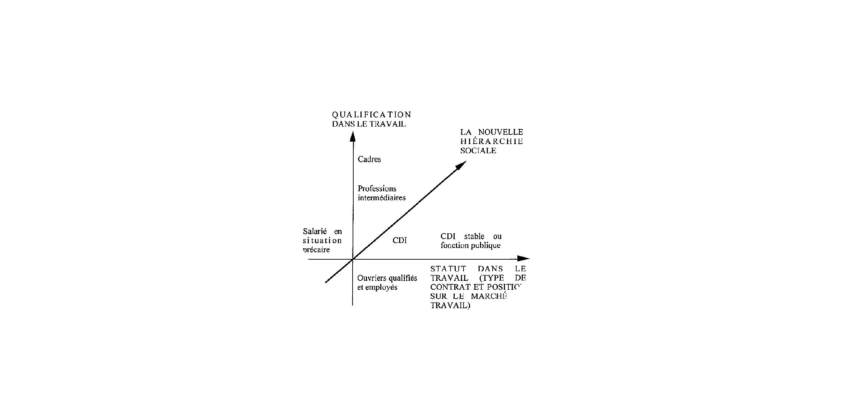 La dimension socio-économique de la division sociale de l'espace : atténuation ou amplification des différenciations socio-spatiales ?