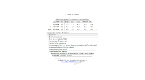 Devoir : L'analyse des corrélations et la régression linéaire, le cas des résultats électoraux à l'élection présidentielle de 2007 dans le Val-de-Marne (94)